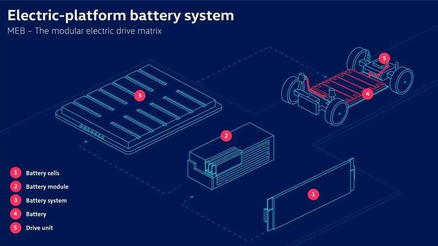La piattaforma MEB di Volkswagen