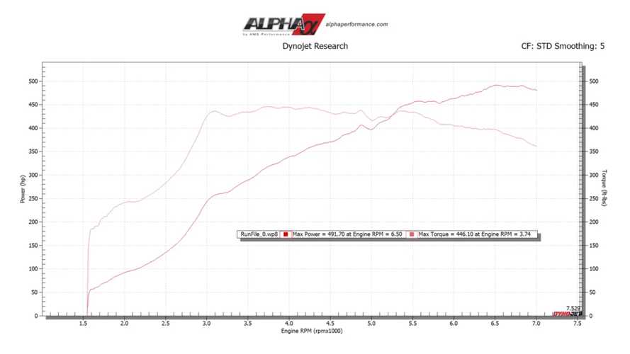 BMW X3 M Competition on dyno