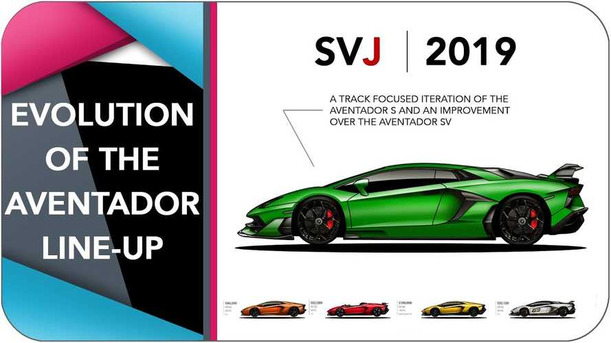 Watch The Lamborghini Aventador Evolve Through The Years In 6 Minutes