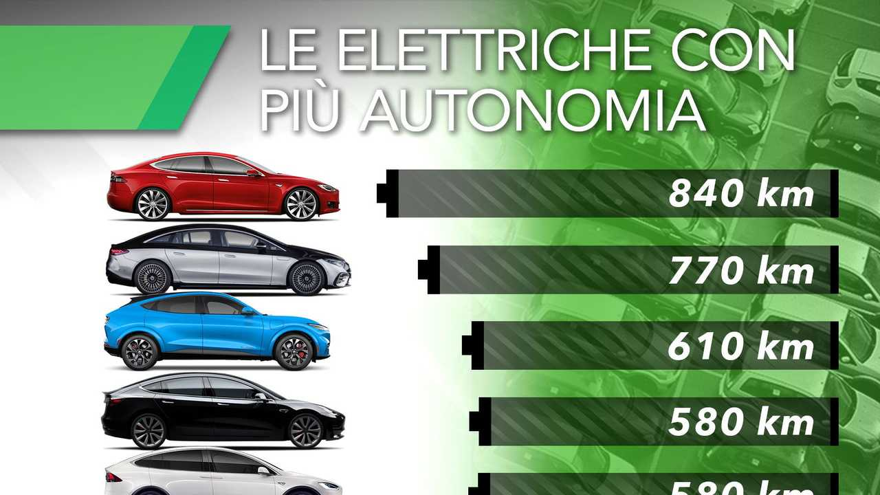 Le auto elettriche con più autonomia WLTP