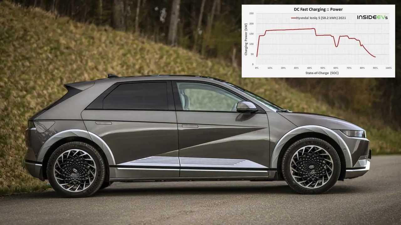 Hyundai Ioniq 5 mit kleinem Akku in der Schnelllade-Analyse