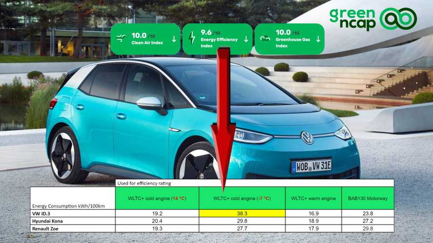 VW ID.3 Has Significantly Higher Energy Draw For Heating Than Kona, Zoe