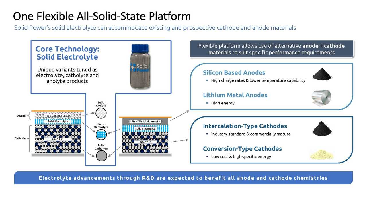 Solid Power Discloses Details Of Its All-Solid-State Platform Tech