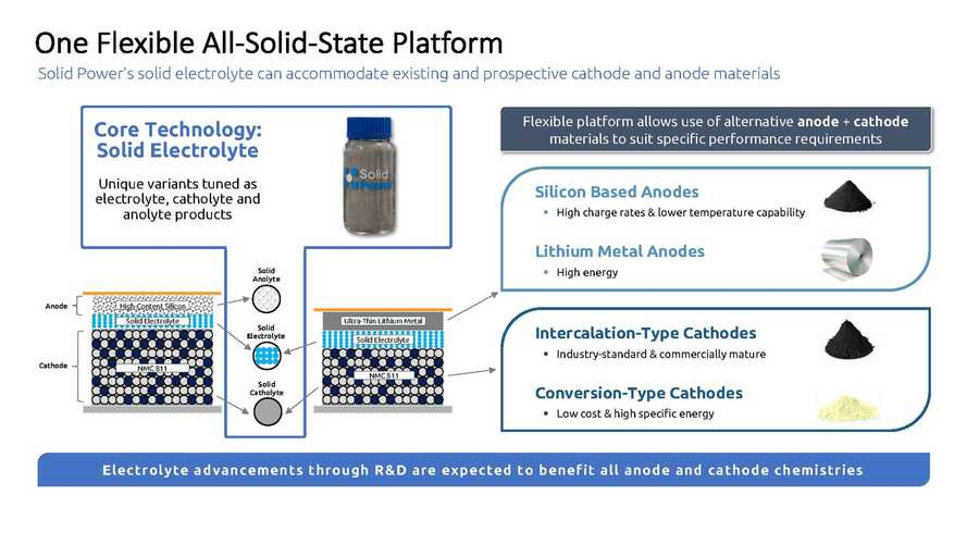 Solid Power Goes Beyond Solid-State Cells: It's An SSB Platform