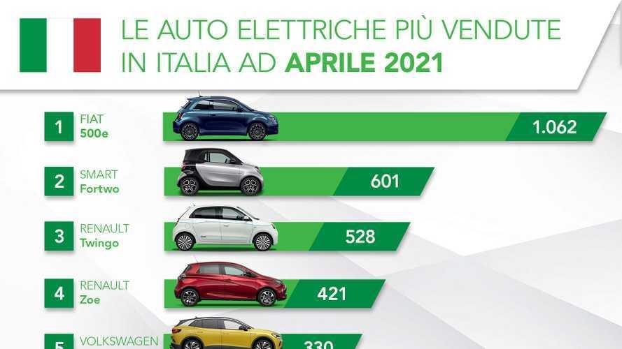 Le auto elettriche volano ad aprile: Fiat 500e davanti a tutti