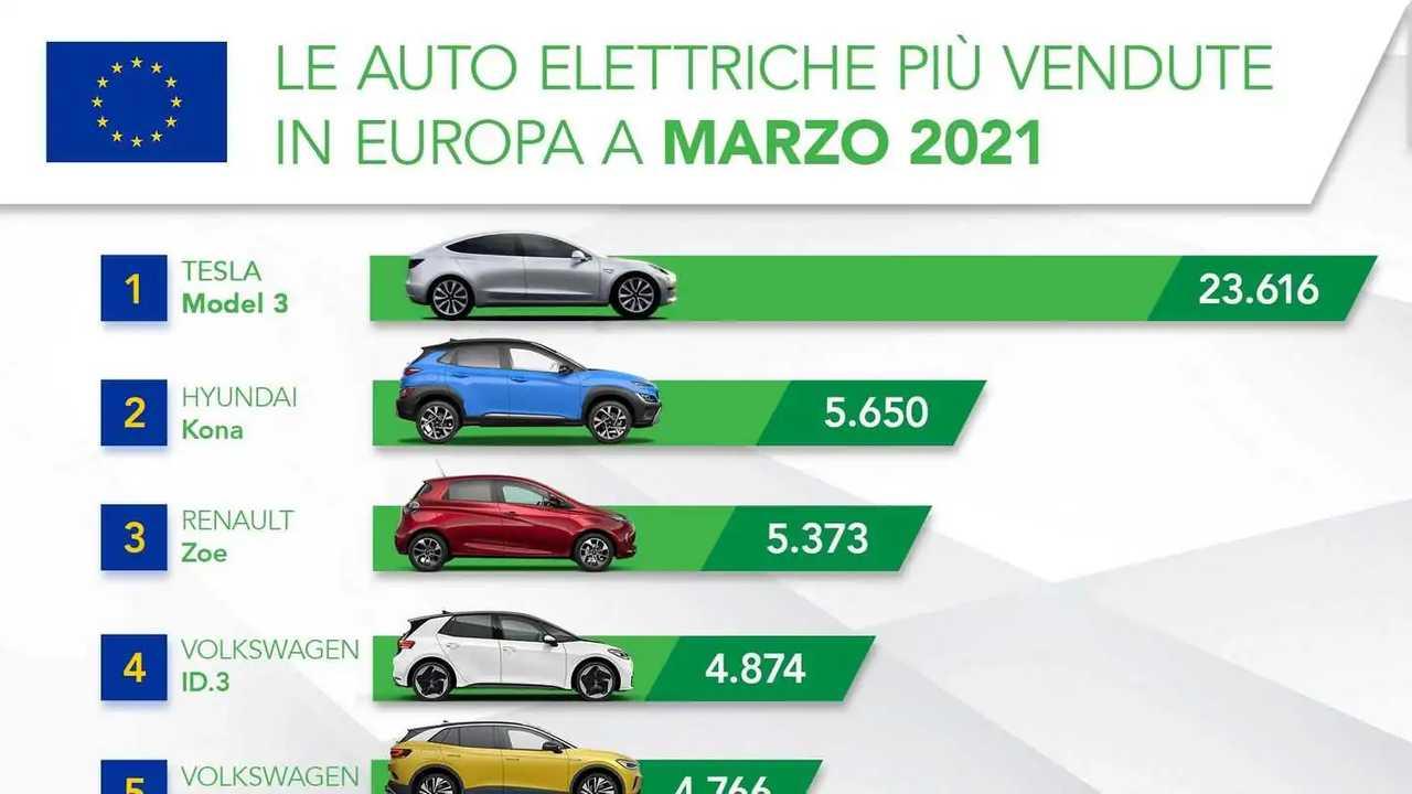 Le elettriche più vendute a marzo 2021 in Europa