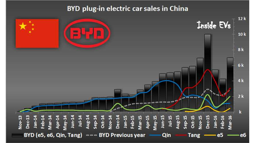 Over 17,500 EVs Sold In China In March, Tesla Sales Soar For First Time