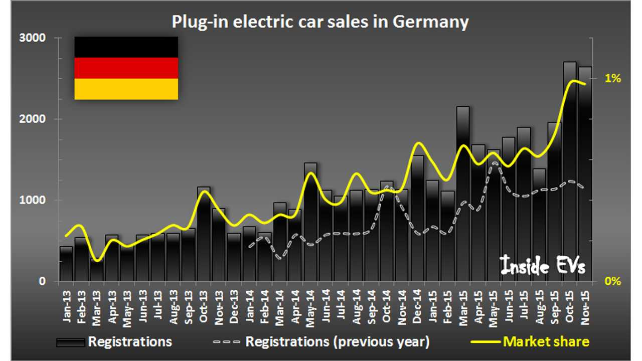 Germany Plug-In Electric Car Sales Again At 1% Market Share