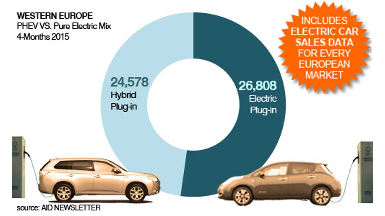 Neck-And-Neck Sales Race Between PHEVs And Pure Electric Cars In Europe
