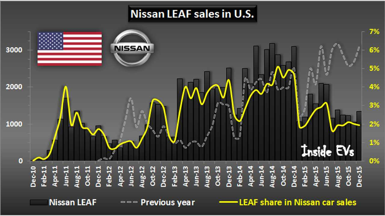Nissan LEAF Ends 2015 With Nearly 90,000 Cumulative Sales In U.S.