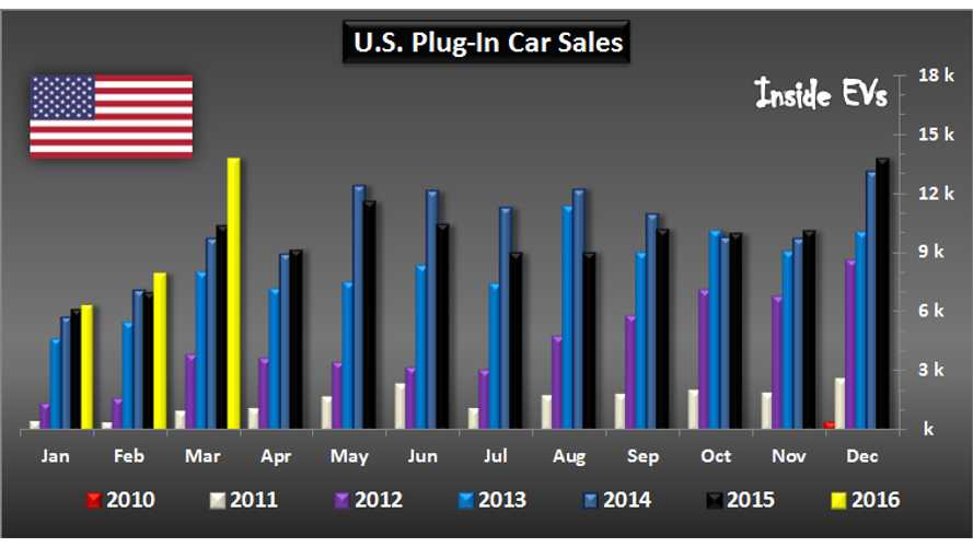 EV Sales Growing Strong In US, Reach Near Record Market Share