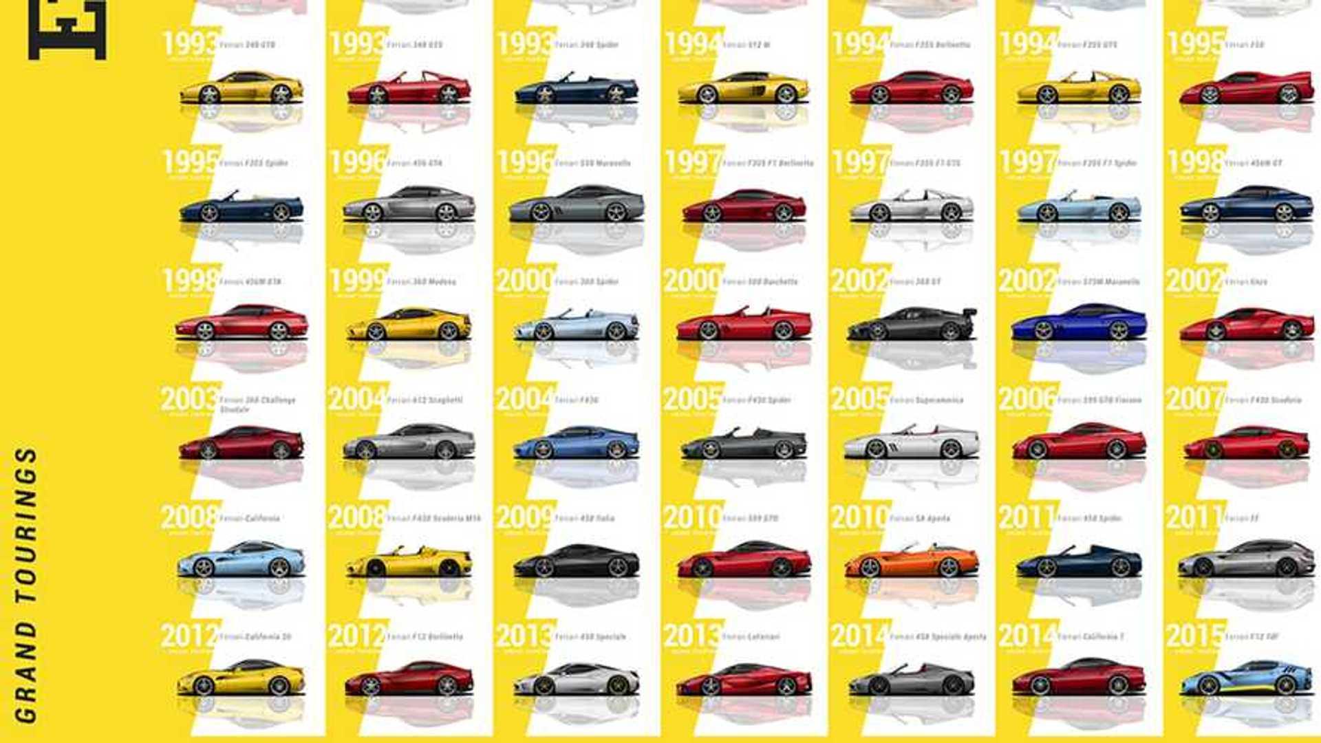 Morphing Through Every Ferrari Ever Made All 204