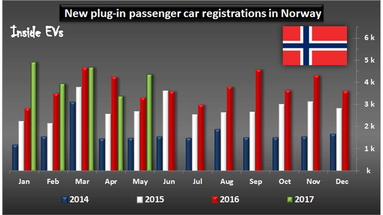 Plug-In Vehicle Sales In Norway Surge 32% To More Than 4,300 In May