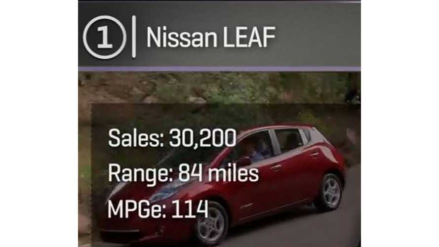 Top 5 Best Selling Electric Cars In U.S. In 2014 - Video