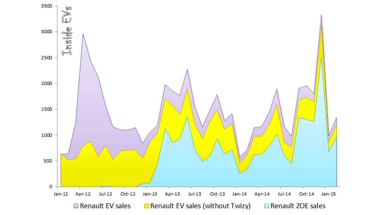 Renault BEV Sales Worldwide - February 2015