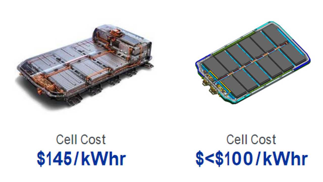 GM: new battery pack in 2021 - cost below $100/kWh