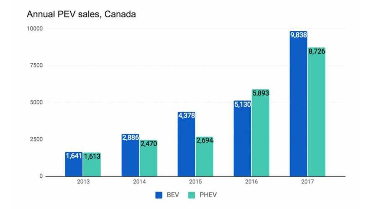 2017 Plug-In Electric Car Sales In Canada (source: FleetCarma)