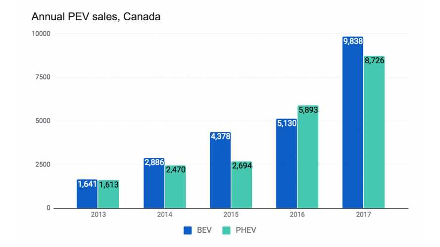 2017 Plug-In Electric Car Sales In Canada