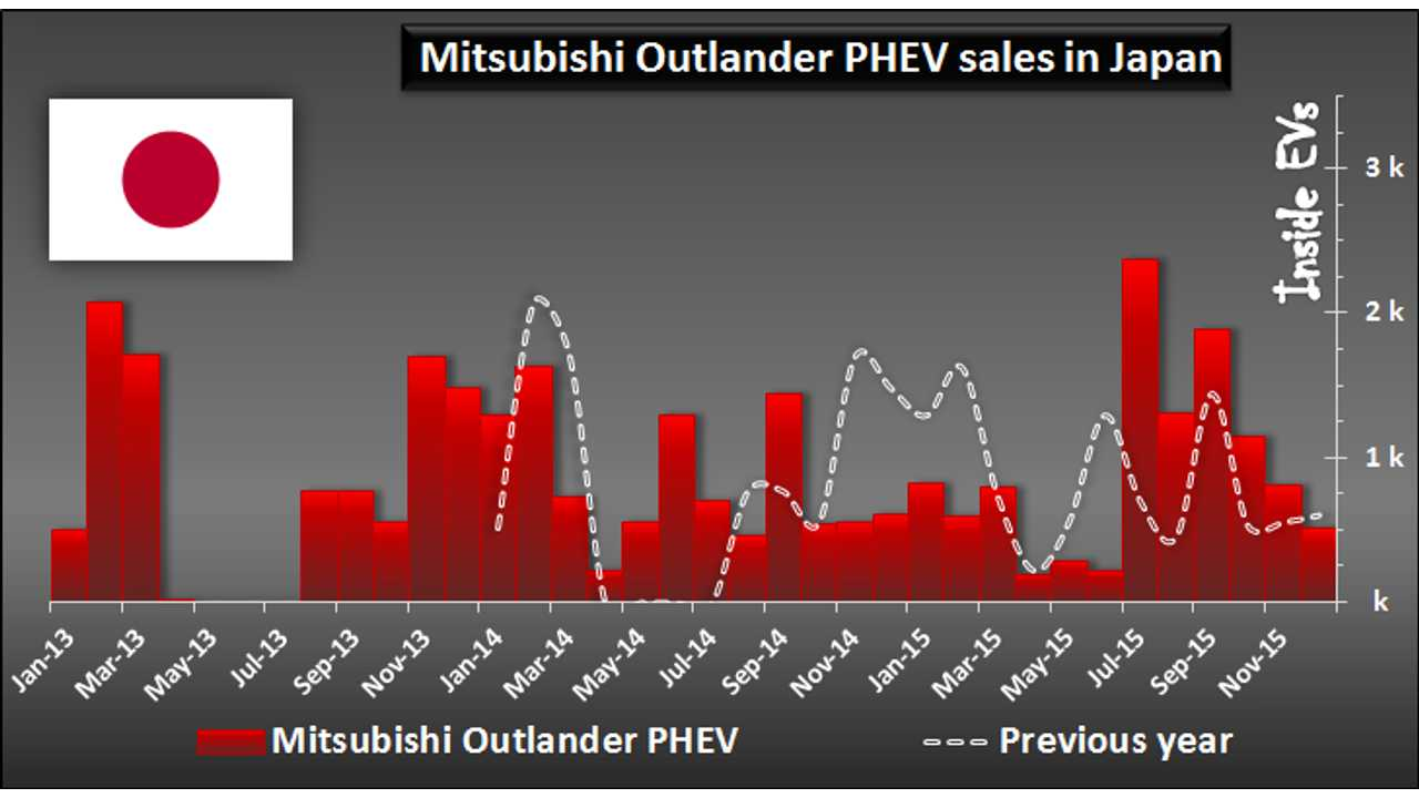 Summary of Mitsubishi Outlander PHEV Sales In Japan In 2015