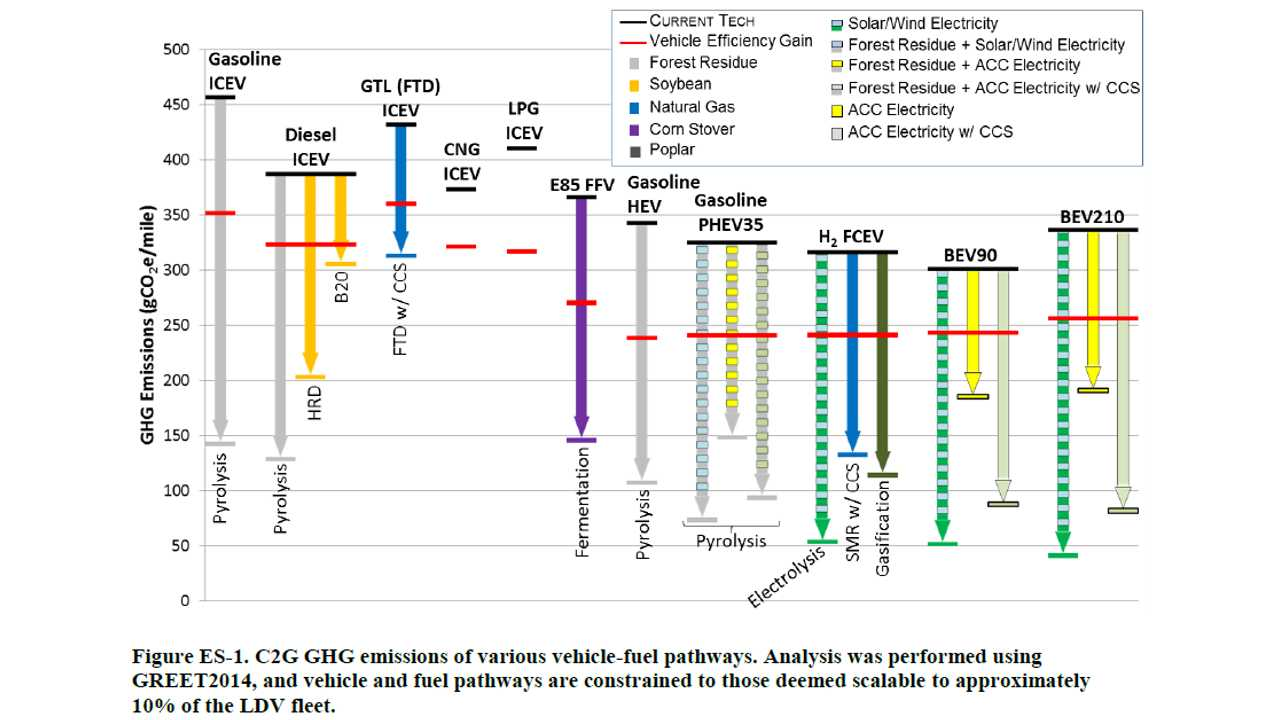 Argonne National Lab Releases Cradle-To-Grave Analysis On US Light Vehicles, Including BEVs