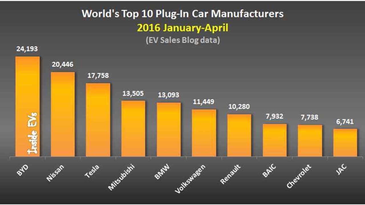 World's Top 10 Plug-In Car Manufacturers – 2016 January-April (data source: EV Sales Blog)