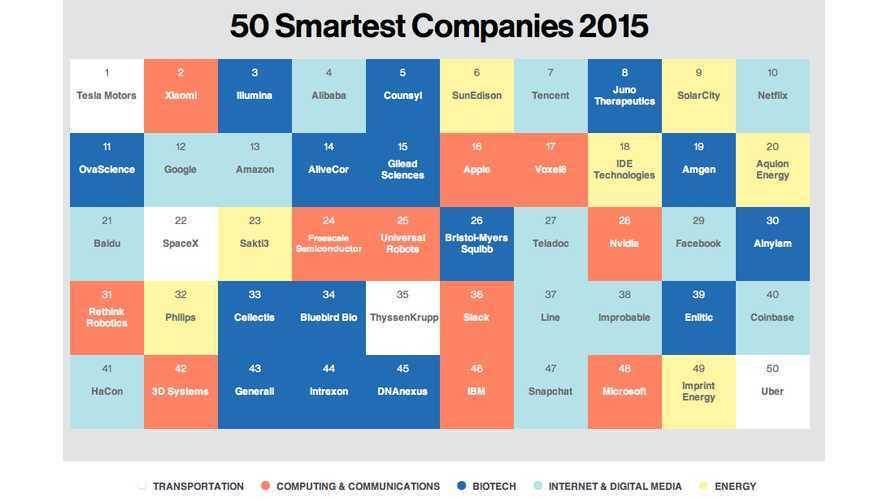 MIT: Tesla Motors Is World's Smartest Company