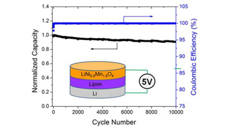 ORNL Solid-State Battery Test: 90% Of Original Capacity After 10,000 Cycles