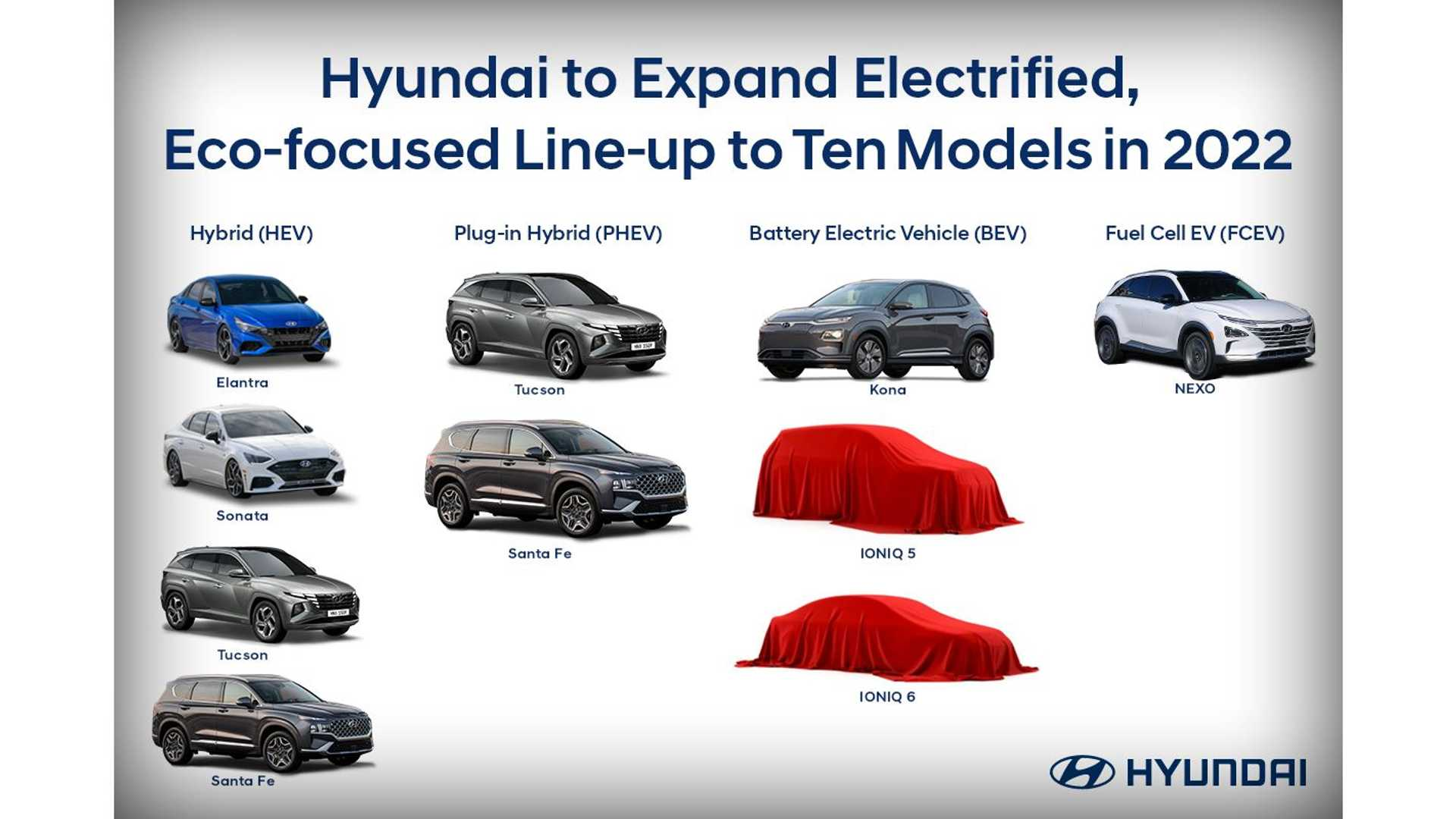 Hyundai Will Have 10 Eco Models In The US By End Of 2022