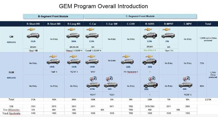 General Motors - Plataforma GEM
