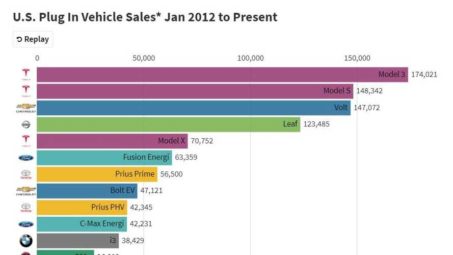 This Electric Car Sales Moving Bar Chart Shows Tesla's Epic Rise To #1