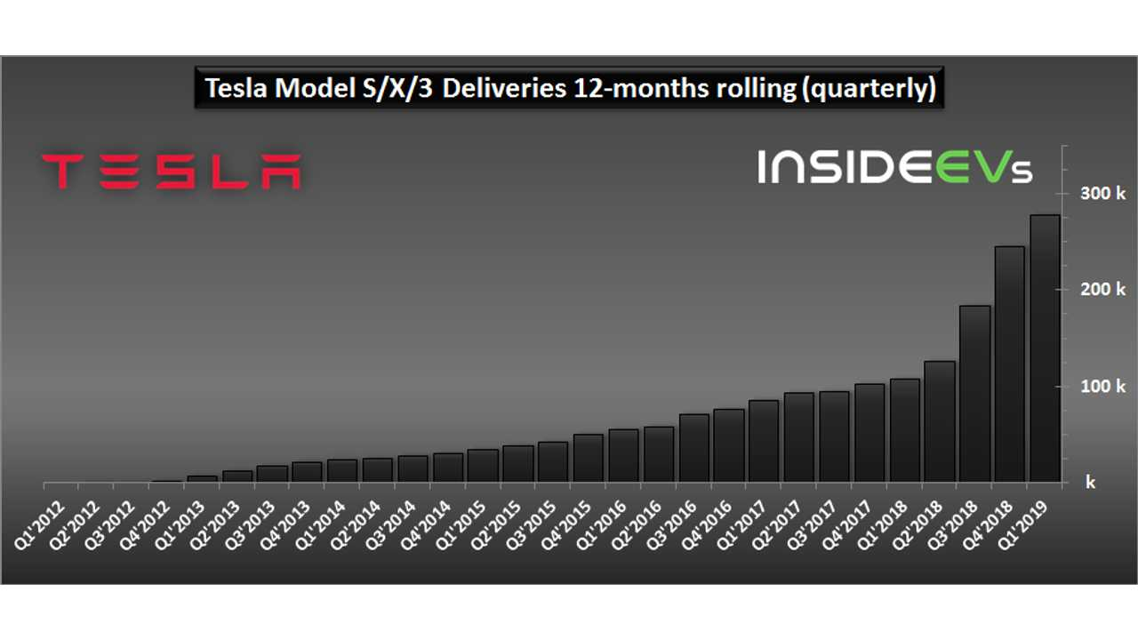 Tesla Model S/X/3 Deliveries (quarterly) – through March 2019
