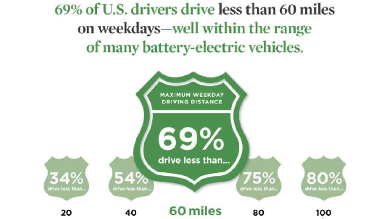 Study: EV Range Drops by 25% Due to