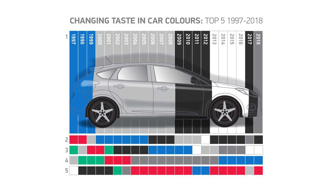 Top 5 UK car colours from 1997-2018