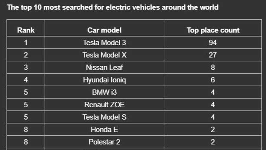 The Tesla Model 3 Is The Most Searched EV In The World