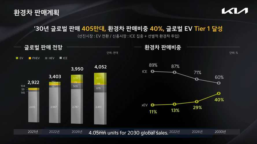 Kia: PHEV Sales To Peak In 2022 And Then Start To Fade Away