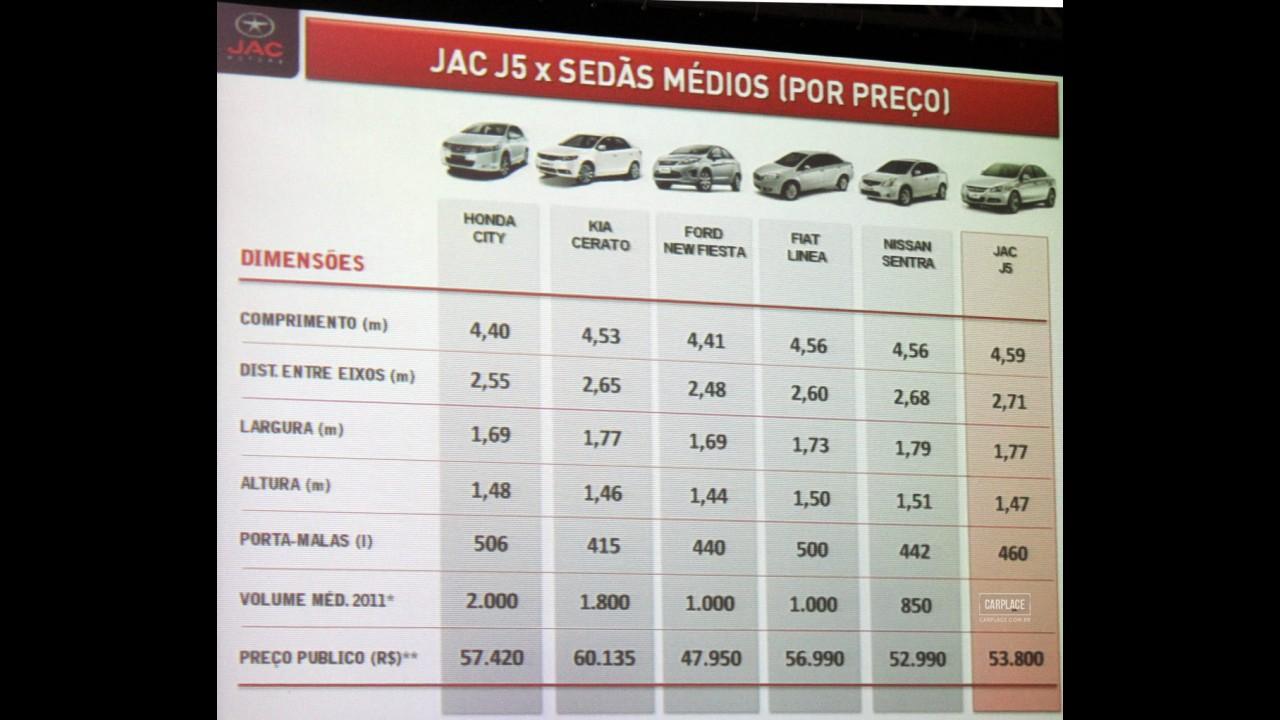 Impressões ao dirigir o Novo JAC J5 - Veja os detalhes em galeria de fotos