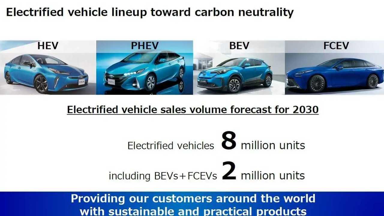 Toyota's Battery Development and Supply Presentation - September 7, 2021