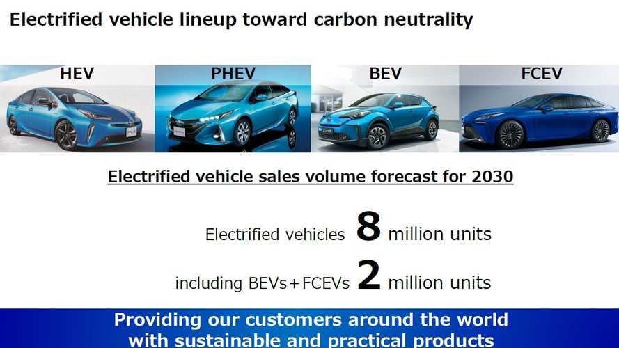 Toyota Outlines Its Strategy On Batteries And Electrification