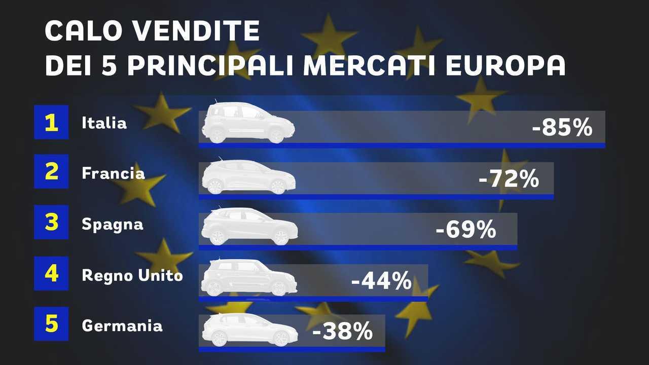 Vendite auto Europa marzo 2020 su 5 mercati