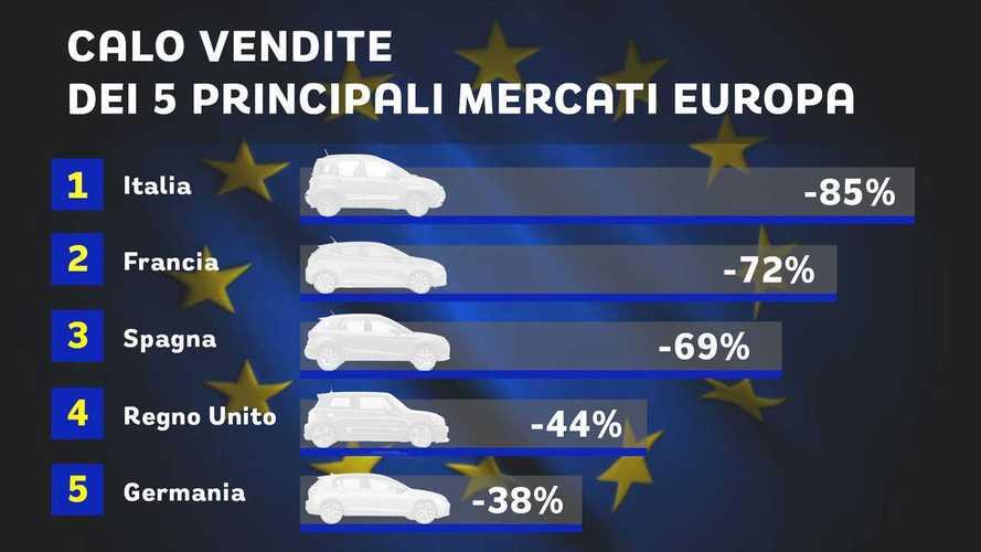 Vendite auto, come crollano i 5 grandi mercati europei