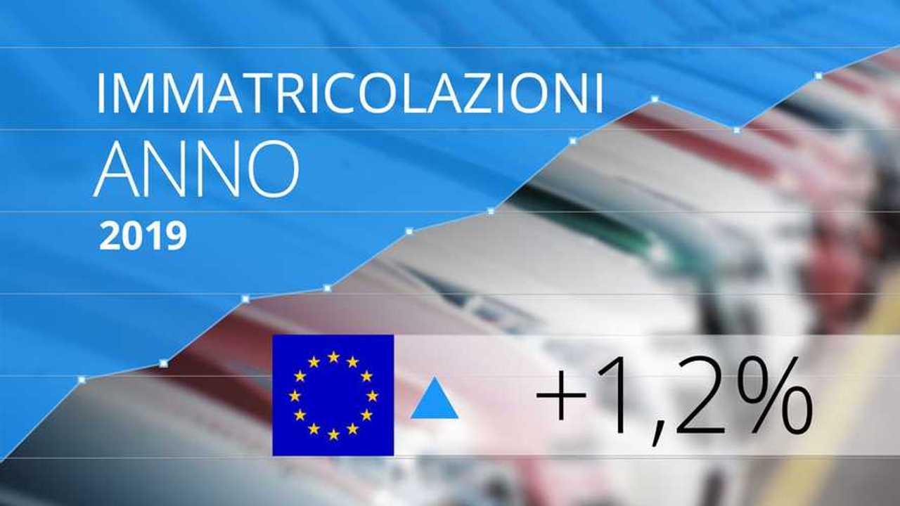 immatricolazioni europa 2019