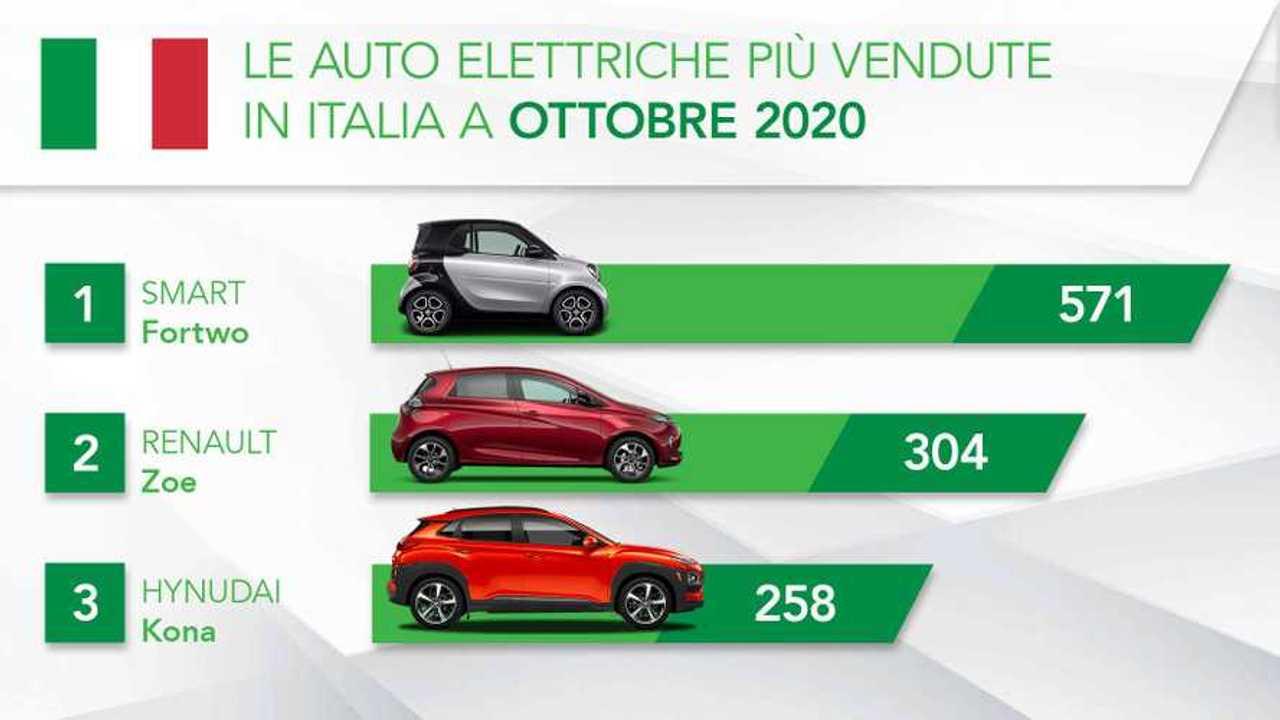Mercato EV Italia: ottobre 2020