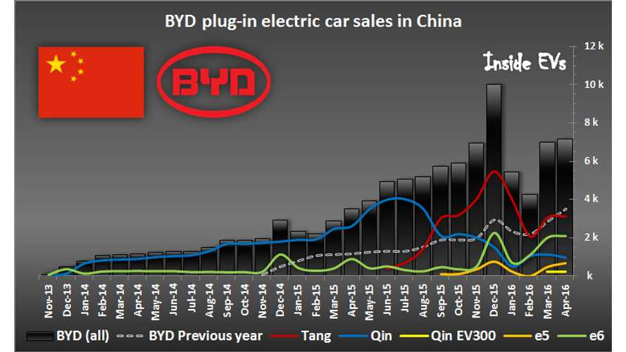 Nearly 20,000 Plug-In Electric Cars Sold In China In April