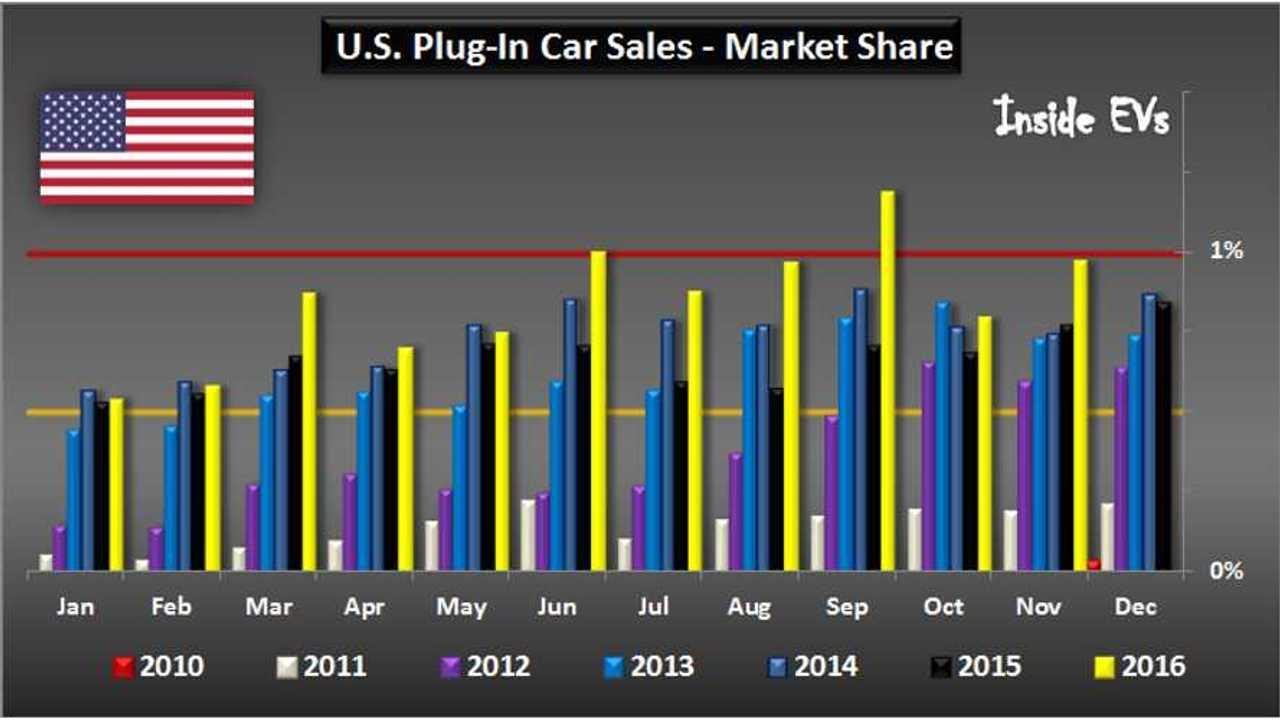 U.S. Plug-in car sales – November 2016