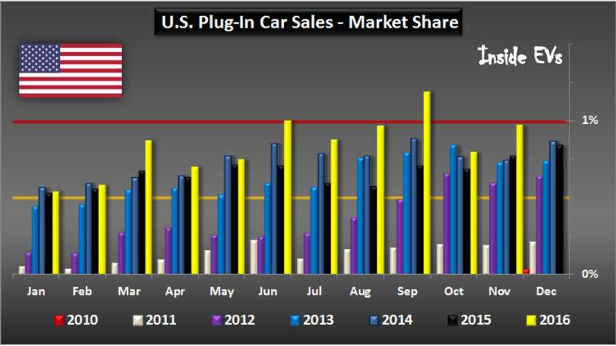 EV Market Share In The US Nearly Hits 1% In November – Graphs
