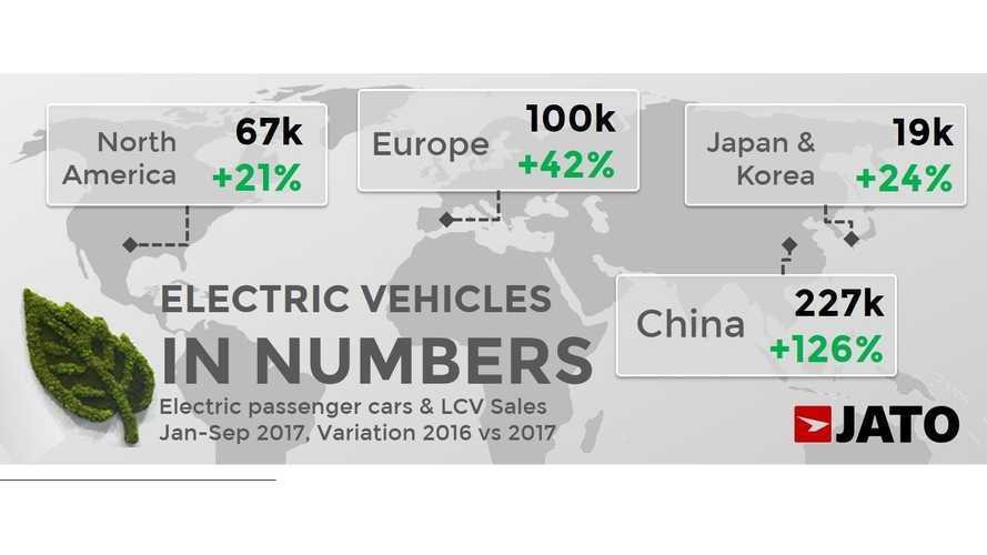 JATO: Tesla #1 Most Popular Brand In First 9 Months Of 2017