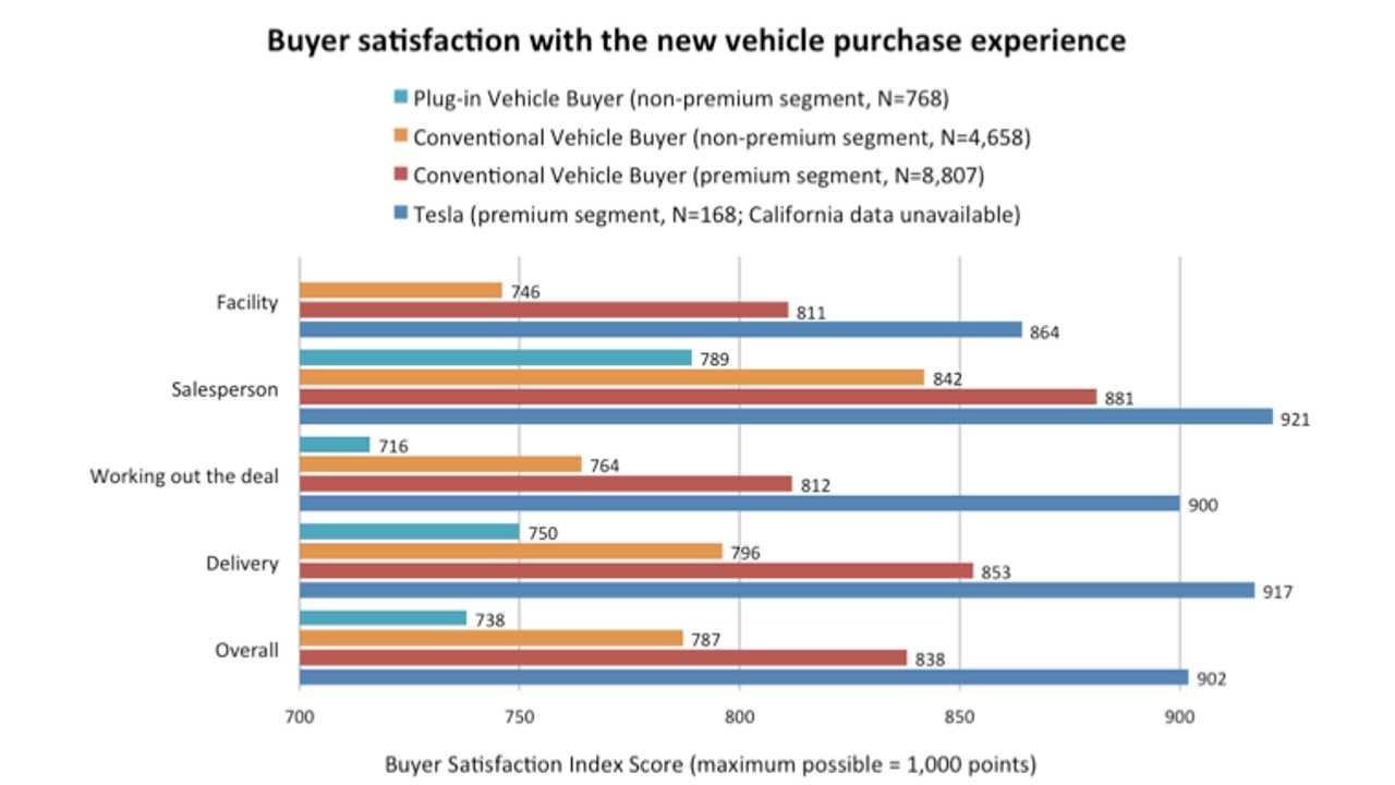 Plug-In Vehicle Buyers Typically Not Satisfied With Dealership Experience - Tesla Is Exception To Rule