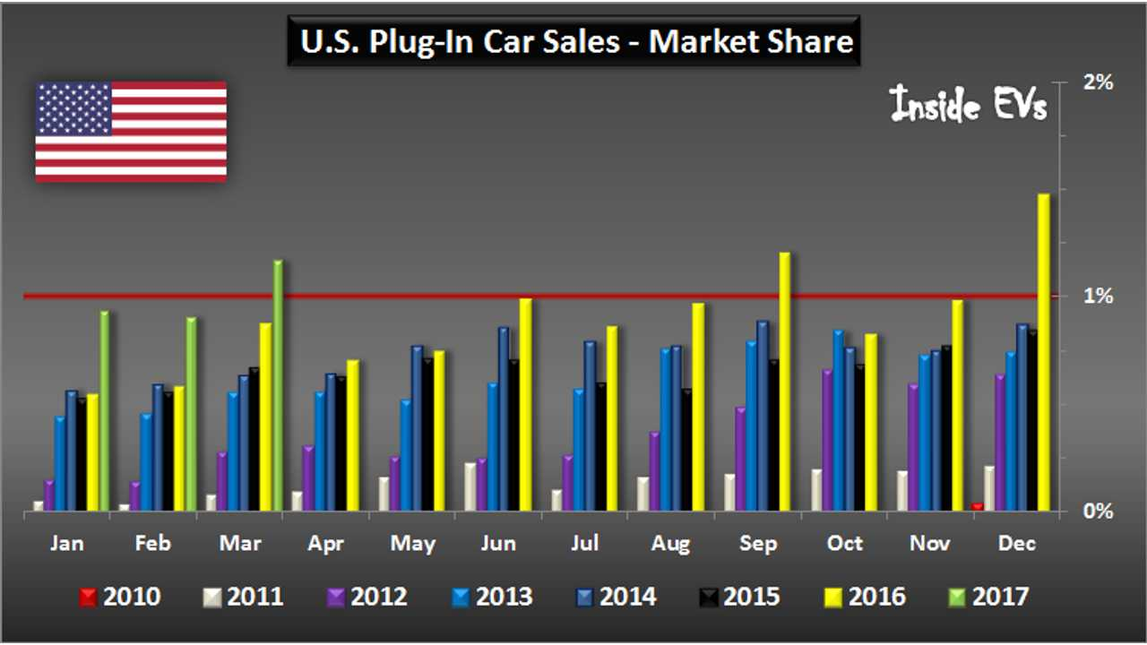 U.S. Plug-In Car Sales (as expressed by market share) – through March 2017