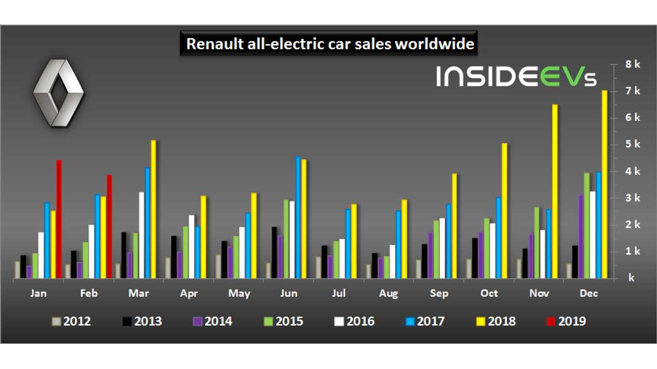 Renault electric car sales – February 2019