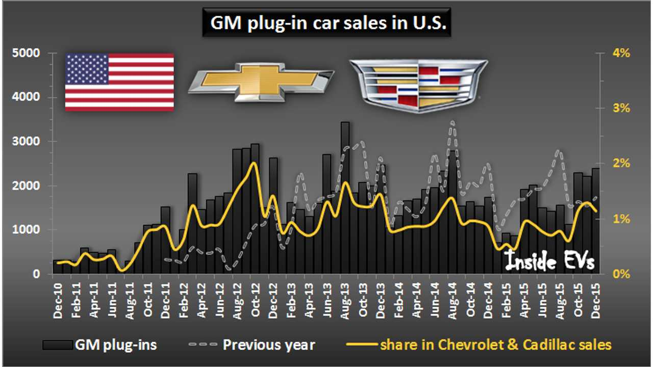 GM plug-in electric car sales in U.S. – December 2015